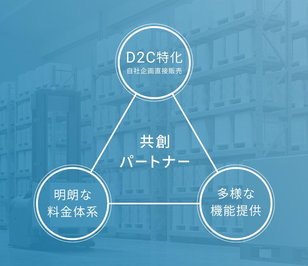 CLO共創パートナー図